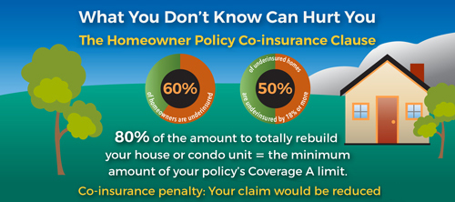 Here's what can happen if you are underinsured by 20% or more.