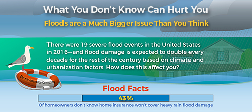 Find out what you need to protect yourself from the cost of flood damage.