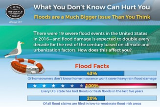 Flood insurance at a glance